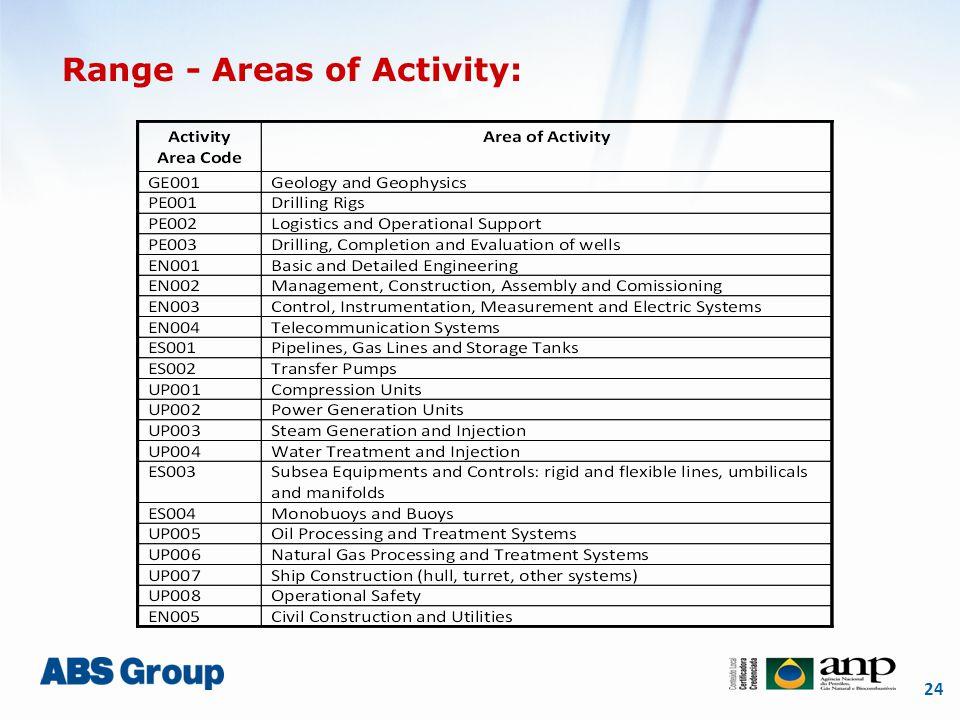 24 Range - Areas of Activity: