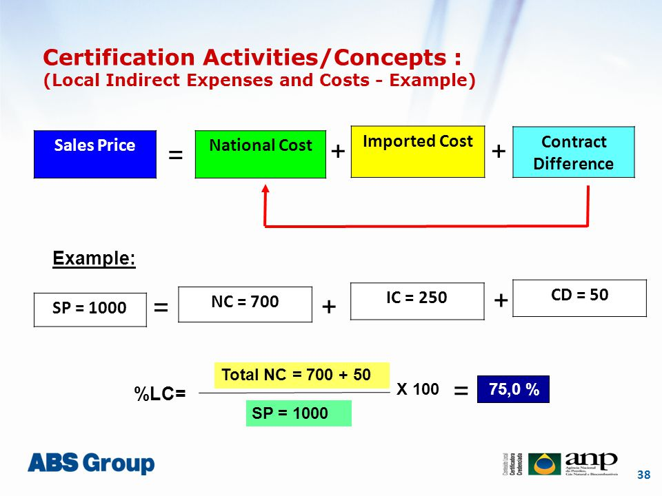 38 = National Cost Imported Cost Contract Difference ++ %LC= Total NC = 700 + 50 SP = 1000 75,0 % SP = 1000 NC = 700 Example: IC = 250 CD = 50 = + + =