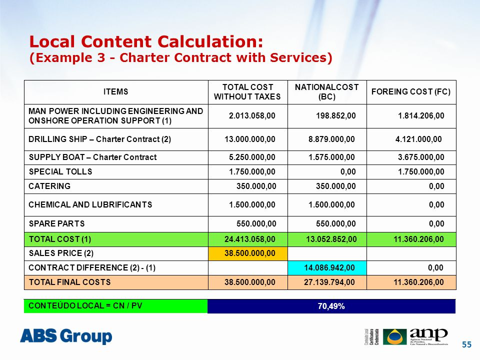 55 Local Content Calculation: (Example 3 - Charter Contract with Services) ITEMS TOTAL COST WITHOUT TAXES NATIONALCOST (BC) FOREING COST (FC) MAN POWER INCLUDING ENGINEERING AND ONSHORE OPERATION SUPPORT (1) 2.013.058,00 198.852,00 1.814.206,00 DRILLING SHIP – Charter Contract (2) 13.000.000,00 8.879.000,00 4.121.000,00 SUPPLY BOAT – Charter Contract 5.250.000,00 1.575.000,00 3.675.000,00 SPECIAL TOLLS 1.750.000,00 0,00 1.750.000,00 CATERING 350.000,00 0,00 CHEMICAL AND LUBRIFICANTS 1.500.000,00 0,00 SPARE PARTS 550.000,00 0,00 TOTAL COST (1) 24.413.058,00 13.052.852,00 11.360.206,00 SALES PRICE (2) 38.500.000,00 CONTRACT DIFFERENCE (2) - (1) 14.086.942,00 0,00 TOTAL FINAL COSTS 38.500.000,00 27.139.794,00 11.360.206,00 CONTEÚDO LOCAL = CN / PV 70,49%