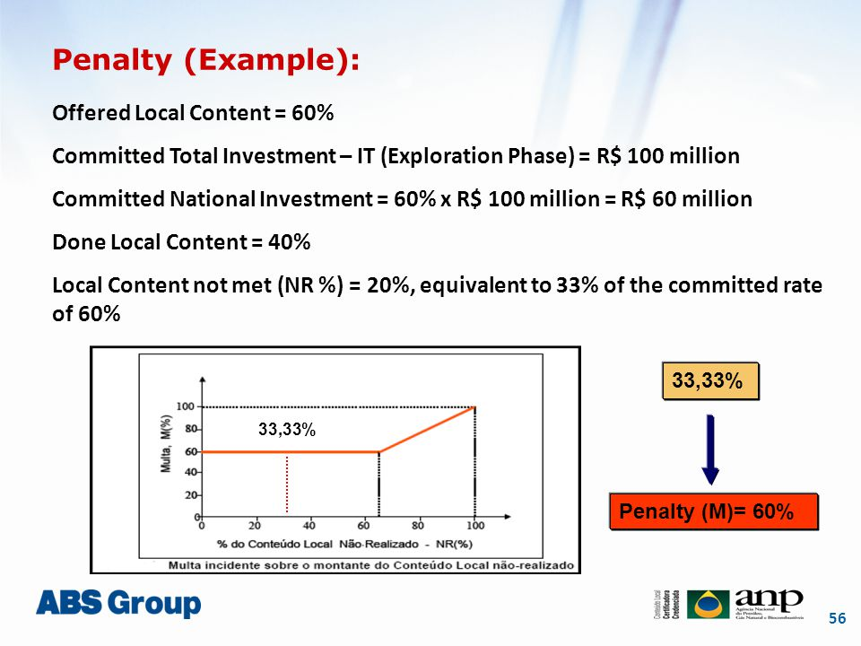 56 Penalty (Example): Offered Local Content = 60% Committed Total Investment – IT (Exploration Phase) = R$ 100 million Committed National Investment =