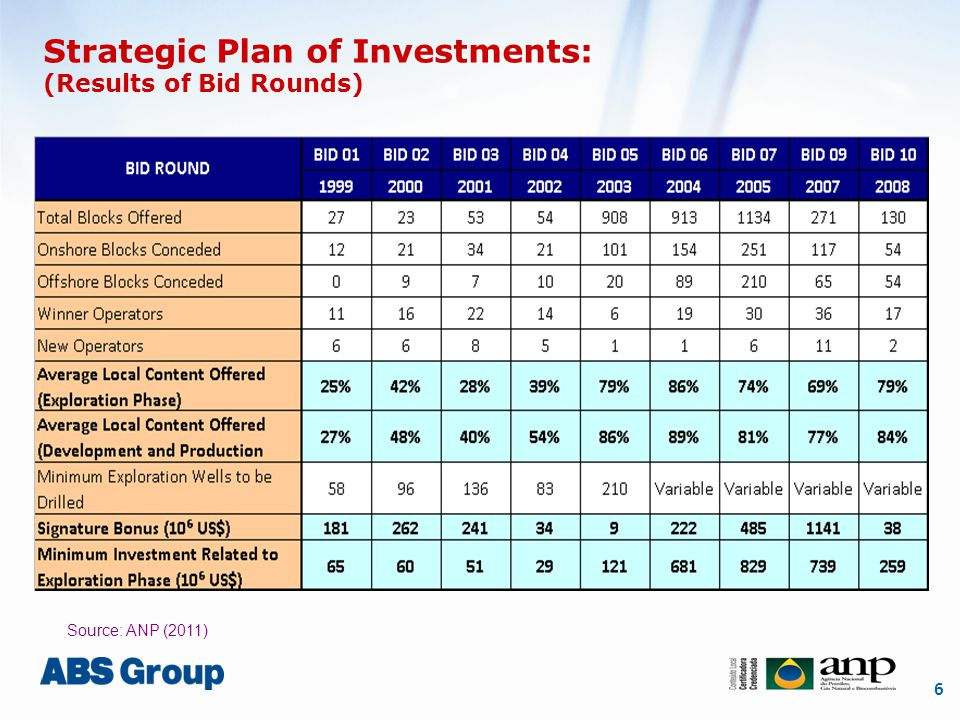 6 Strategic Plan of Investments: (Results of Bid Rounds) Source: ANP (2011)