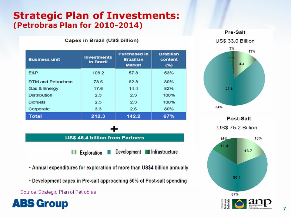 7 Strategic Plan of Investments: (Petrobras Plan for 2010-2014) Source: Strategic Plan of Petrobras