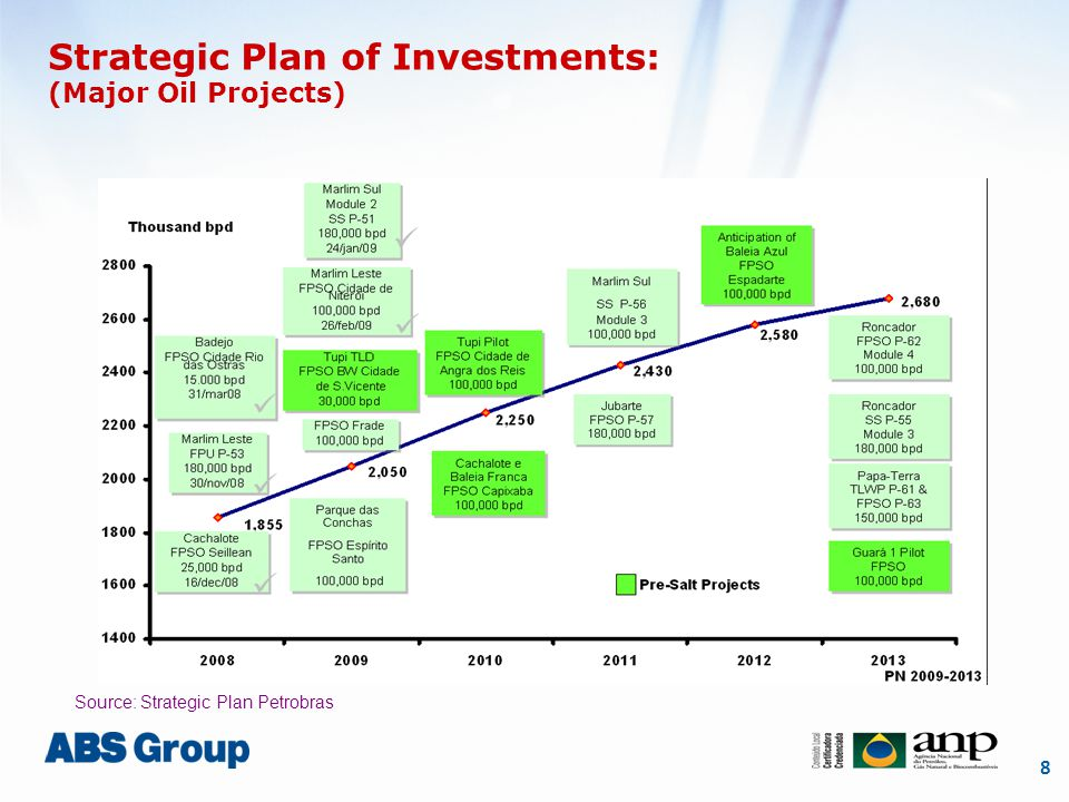 8 Strategic Plan of Investments: (Major Oil Projects) Source: Strategic Plan Petrobras