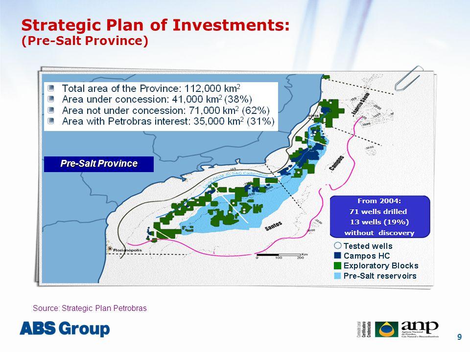 9 Strategic Plan of Investments: (Pre-Salt Province) Pre-Salt Province Source: Strategic Plan Petrobras