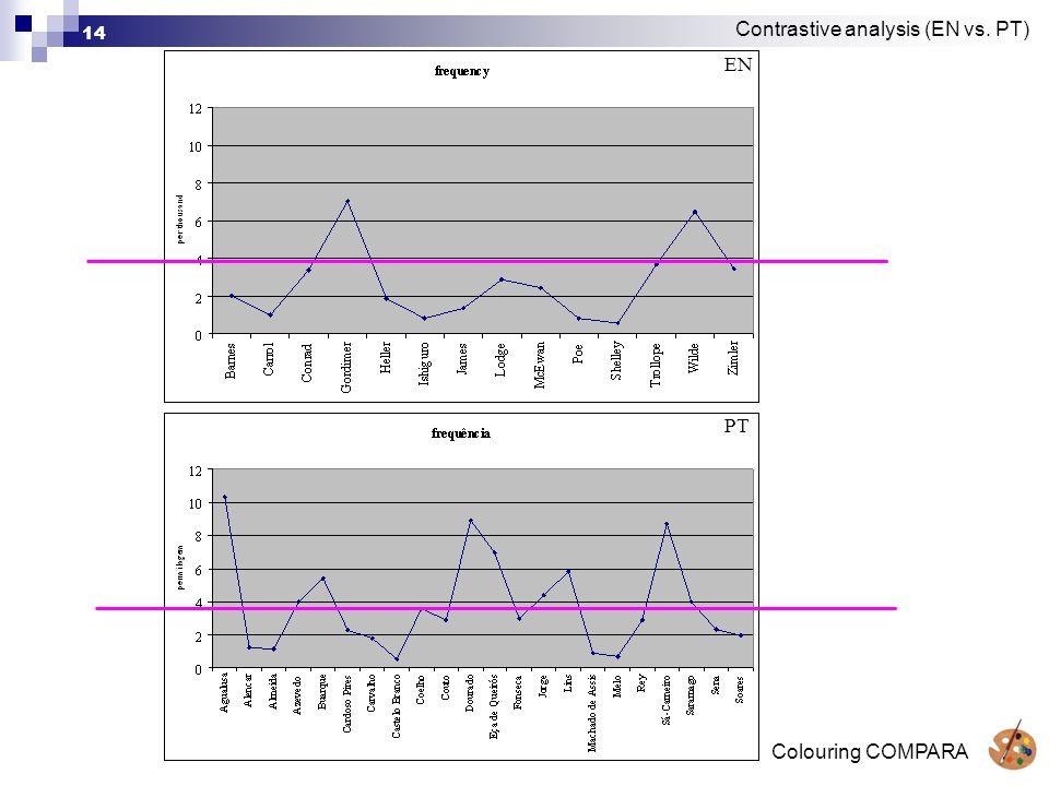 Colouring COMPARA 14 Contrastive analysis (EN vs. PT) PT EN
