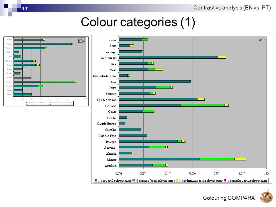 Colouring COMPARA 17 Colour categories (1) Contrastive analysis (EN vs. PT) EN PT