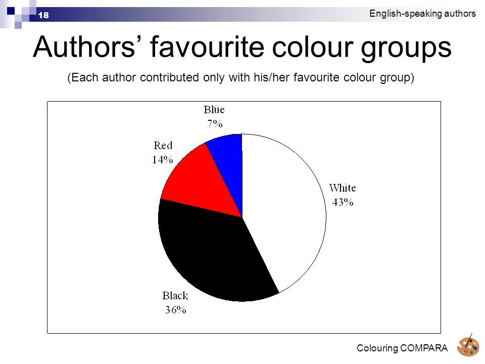 Colouring COMPARA 18 Authors' favourite colour groups (Each author contributed only with his/her favourite colour group) English-speaking authors