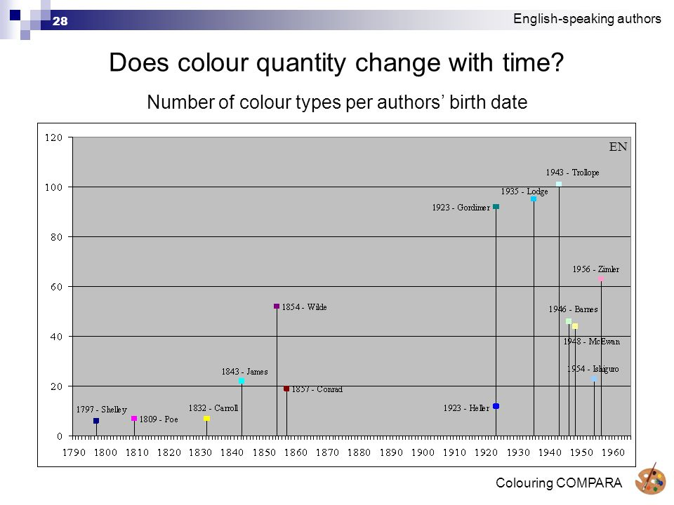 Colouring COMPARA 28 Does colour quantity change with time.