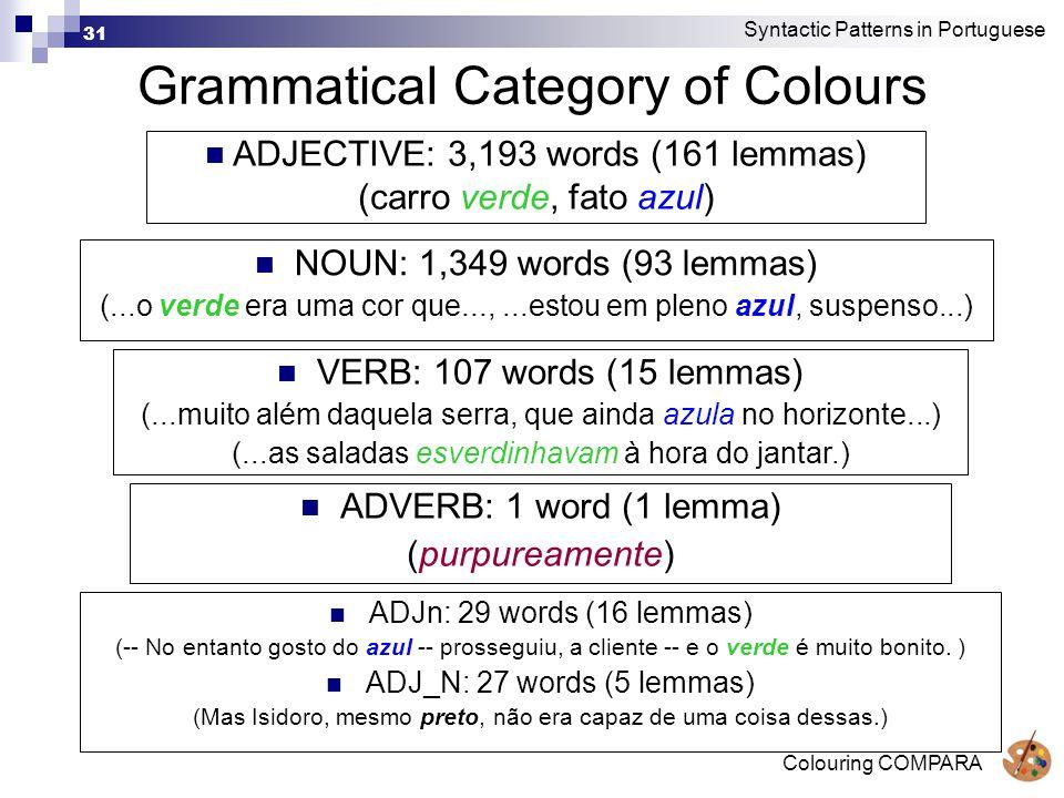 Colouring COMPARA 31 Grammatical Category of Colours Syntactic Patterns in Portuguese NOUN: 1,349 words (93 lemmas) (...o verde era uma cor que...,...estou em pleno azul, suspenso...) VERB: 107 words (15 lemmas) (...muito além daquela serra, que ainda azula no horizonte...) (...as saladas esverdinhavam à hora do jantar.) ADVERB: 1 word (1 lemma) (purpureamente) ADJn: 29 words (16 lemmas) (-- No entanto gosto do azul -- prosseguiu, a cliente -- e o verde é muito bonito.