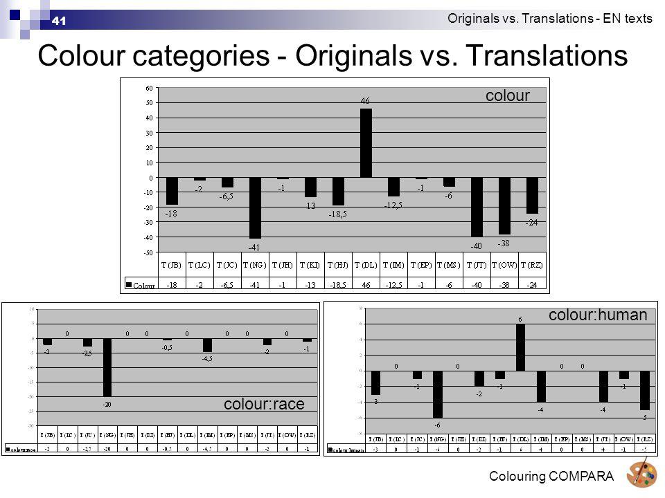 Colouring COMPARA 41 Colour categories - Originals vs.