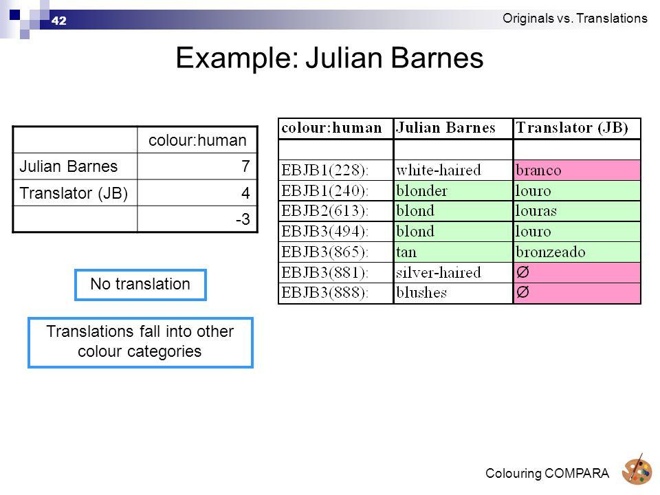 Colouring COMPARA 42 Example: Julian Barnes colour:human Julian Barnes7 Translator (JB)4 -3 Originals vs.