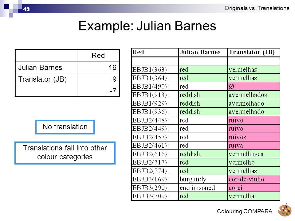 Colouring COMPARA 43 Example: Julian Barnes Red Julian Barnes16 Translator (JB)9 -7 Originals vs.