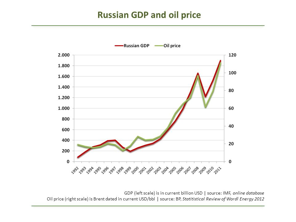 Russian GDP and oil price GDP (left scale) is in current billion USD | source: IMF, online database Oil price (right scale) is Brent dated in current