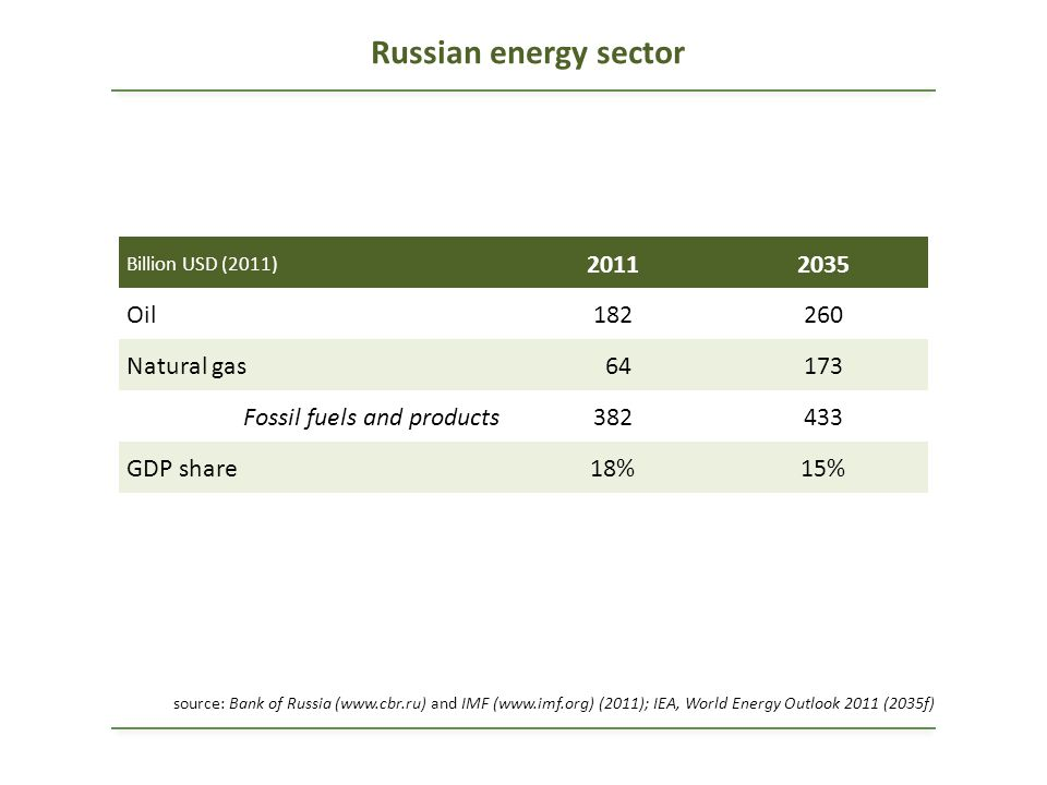 Billion USD (2011) 20112035 Oil182260 Natural gas 64173 Fossil fuels and products382433 GDP share18%15% Russian energy sector source: Bank of Russia (