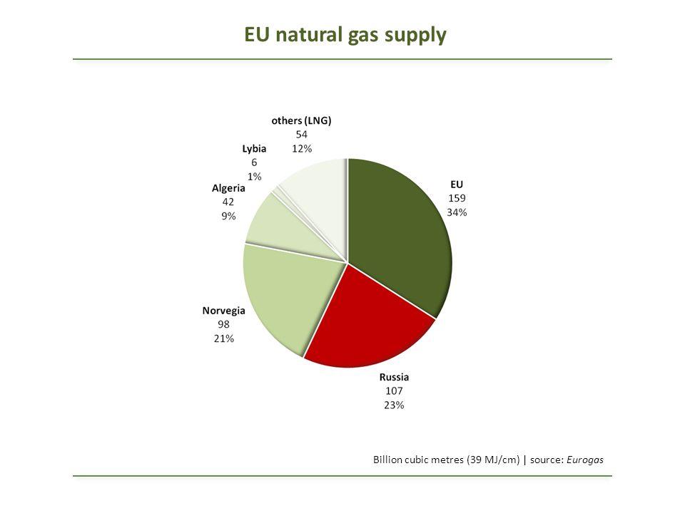EU natural gas supply Billion cubic metres (39 MJ/cm) | source: Eurogas