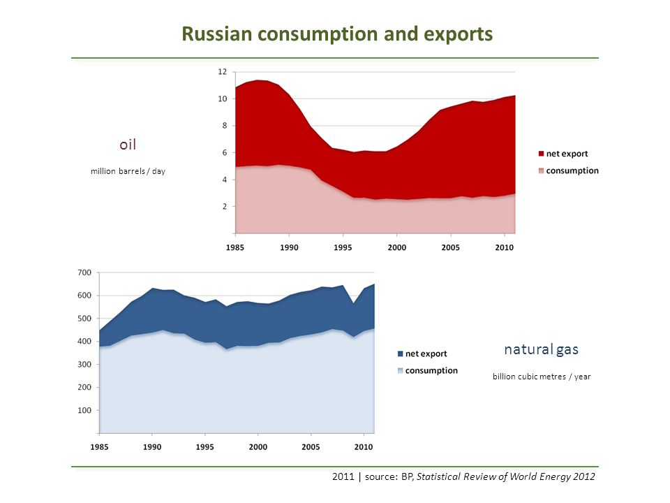 Russian consumption and exports oil natural gas 2011 | source: BP, Statistical Review of World Energy 2012 million barrels / day billion cubic metres