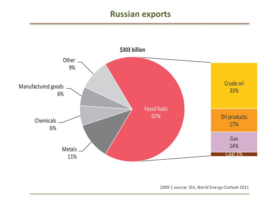 Russian exports 2009 | source: IEA, World Energy Outlook 2011