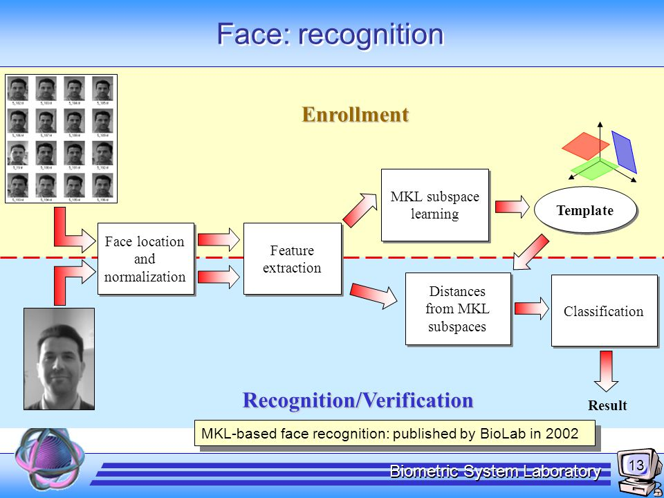 13 Biometric System Laboratory Face: recognition Enrollment Recognition/Verification Feature extraction Face location and normalization Distances from