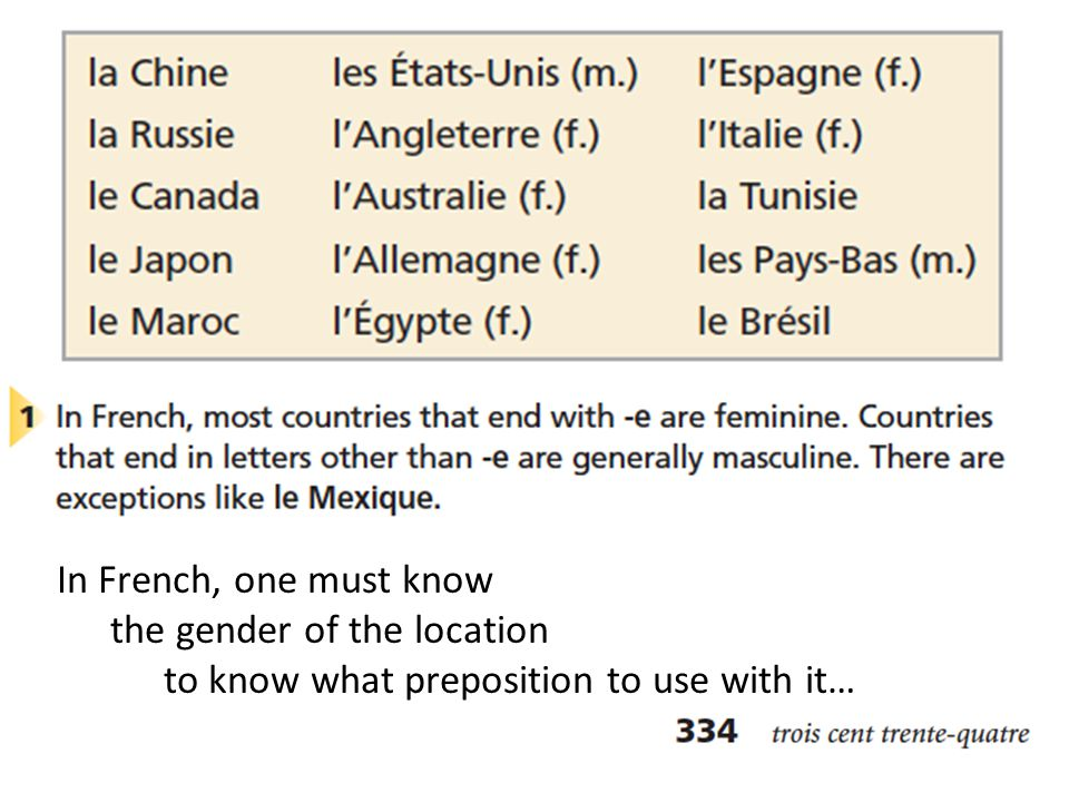 In French, one must know the gender of the location to know what preposition to use with it…