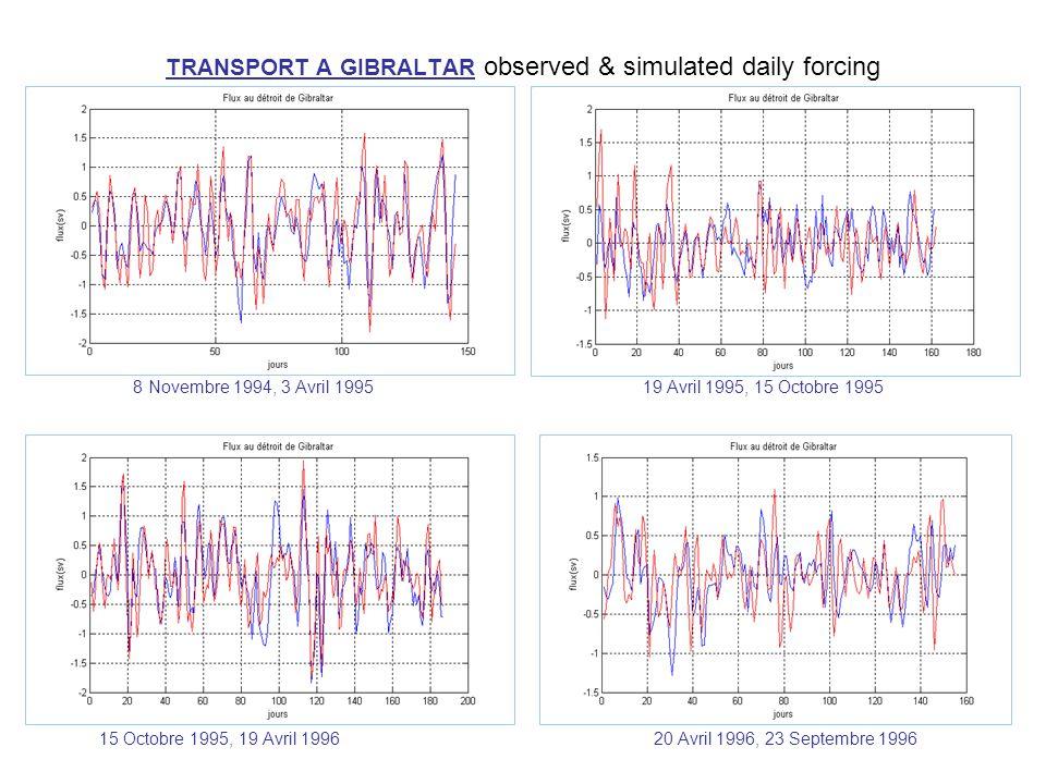 TRANSPORT A GIBRALTAR observed & simulated daily forcing 8 Novembre 1994, 3 Avril 1995 19 Avril 1995, 15 Octobre 1995 15 Octobre 1995, 19 Avril 1996 20 Avril 1996, 23 Septembre 1996