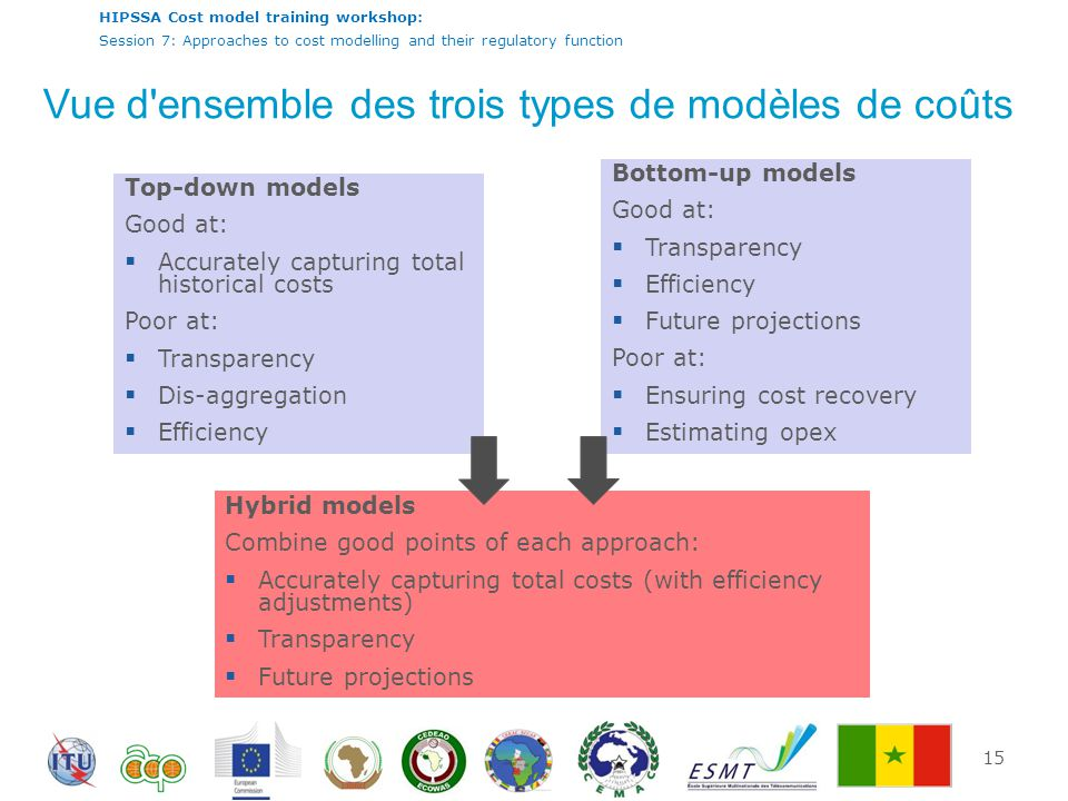 HIPSSA Cost model training workshop: Session 7: Approaches to cost modelling and their regulatory function Vue d ensemble des trois types de modèles de coûts 15 Top-down models Good at:  Accurately capturing total historical costs Poor at:  Transparency  Dis-aggregation  Efficiency Bottom-up models Good at:  Transparency  Efficiency  Future projections Poor at:  Ensuring cost recovery  Estimating opex Hybrid models Combine good points of each approach:  Accurately capturing total costs (with efficiency adjustments)  Transparency  Future projections