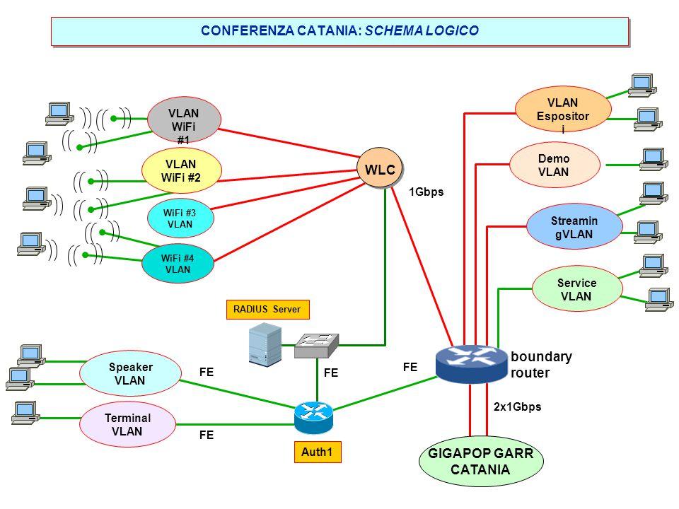 CONFERENZA CATANIA: schema d'interconnessione C3 C2 C1 C0 100BaseTX-PoE Piano Terra Sala terminali II piano 100BaseTX-PoE 2811 1000BaseTX-L2 2AP 2811
