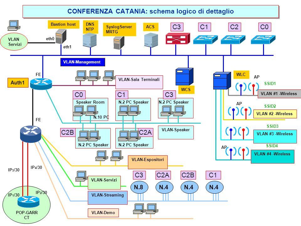 CONFERENZA CATANIA: SCHEMA LOGICO boundary router VLAN WiFi #1 1Gbps FE GIGAPOP GARR CATANIA Streamin gVLAN FE 2x1Gbps RADIUS Server Auth1 VLAN WiFi #