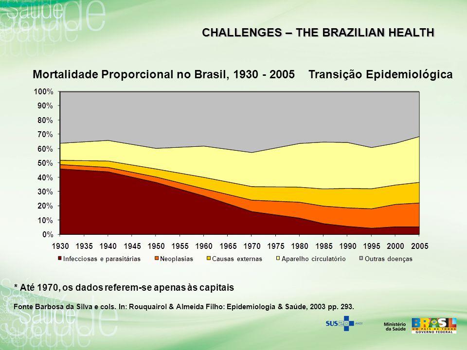 CHALLENGES – THE BRAZILIAN HEALTH Source: CGIAE/DASIS/SVS/MS Infant Mortality MIX: cálculo da mortalidade infantil utilizando metodologia RIPSA, que combina dados diretos do SIM/SINASC dos estados com boa qualidade (ES, SP, RJ, PR, SC, RS, MS e DF), com estimativas dos estados com baixa qualidade.