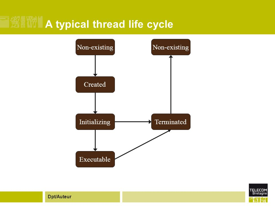 Dpt/Auteur Created Non-existing Initializing Executable Terminated A typical thread life cycle