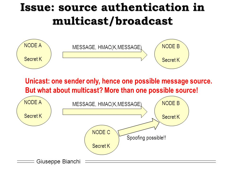 Giuseppe Bianchi Issue: source authentication in multicast/broadcast MESSAGE, HMAC(K,MESSAGE) NODE A Secret K NODE B Secret K MESSAGE, HMAC(K,MESSAGE) NODE A Secret K NODE B Secret K NODE C Secret K Spoofing possible!.
