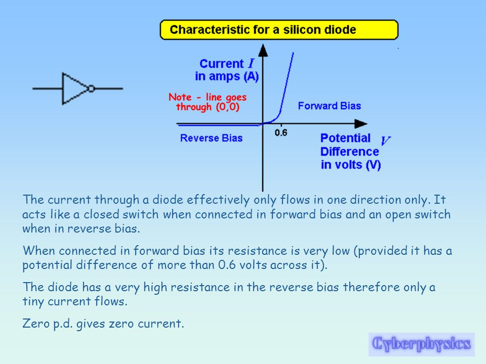 The resistance of a filament lamp increases as the temperature of the filament increases. When the filament is very cool the graph is a straight line