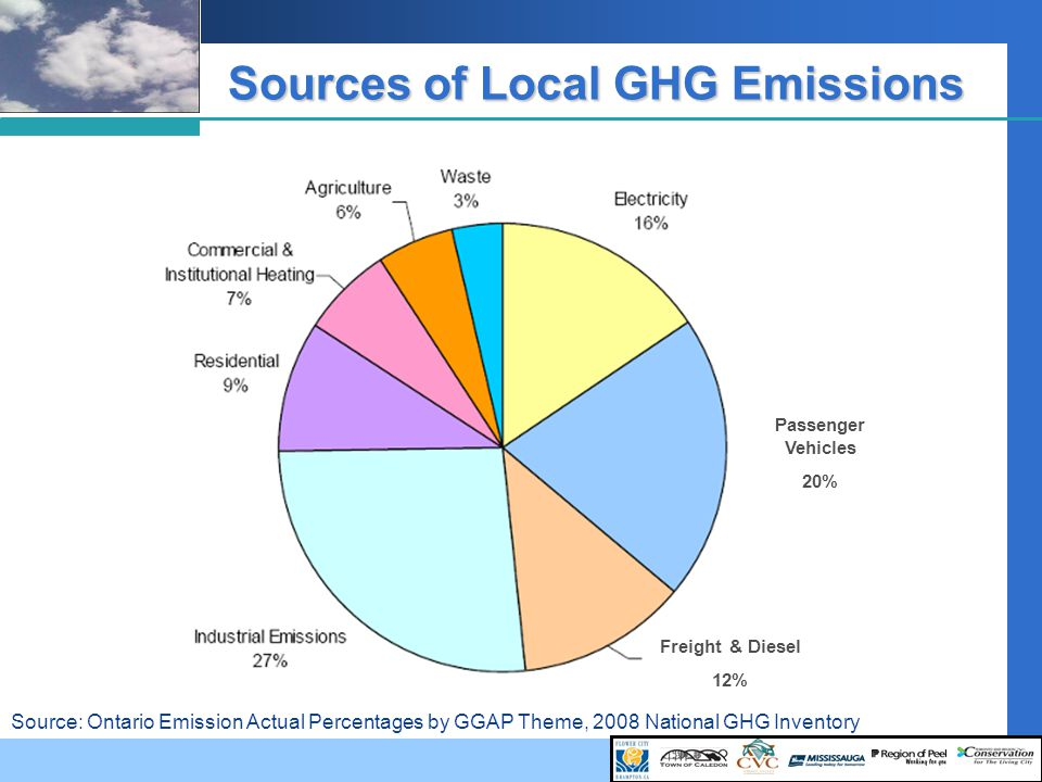 Sources of Local GHG Emissions Source: Ontario Emission Actual Percentages by GGAP Theme, 2008 National GHG Inventory Freight & Diesel 12% Passenger Vehicles 20%