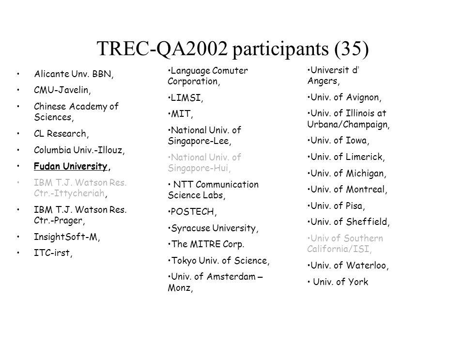 TREC-QA2002 participants (35) Alicante Unv.