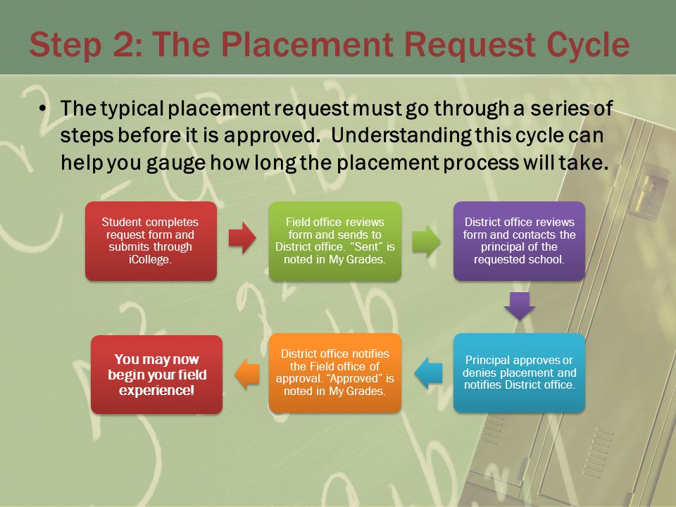 Step 2: The Placement Request Cycle The typical placement request must go through a series of steps before it is approved.