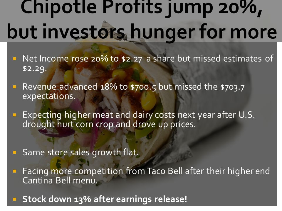  Net Income rose 20% to $2.27 a share but missed estimates of $2.29.