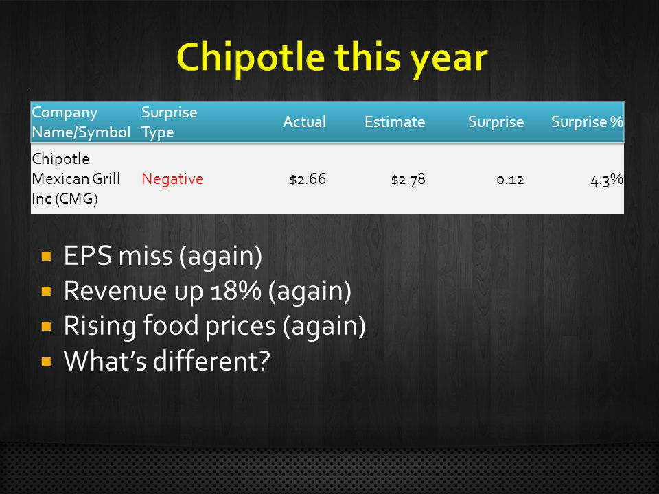 Chipotle Mexican Grill Inc (CMG) Negative$2.66$ %  EPS miss (again)  Revenue up 18% (again)  Rising food prices (again)  What's different