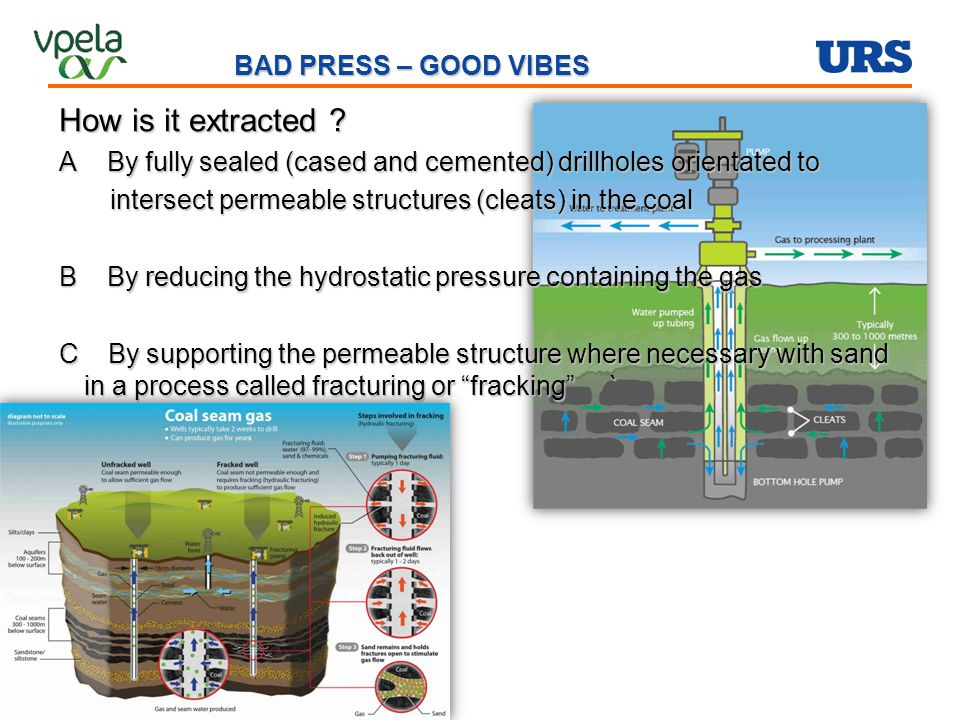 BAD PRESS – GOOD VIBES Does CSG extractions inhibit alternative land uses .