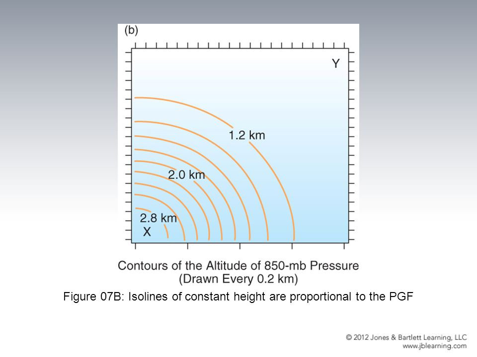 Figure 07B: Isolines of constant height are proportional to the PGF