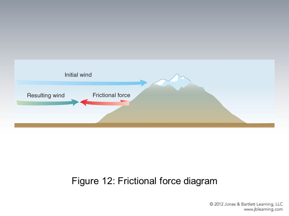 Figure 12: Frictional force diagram