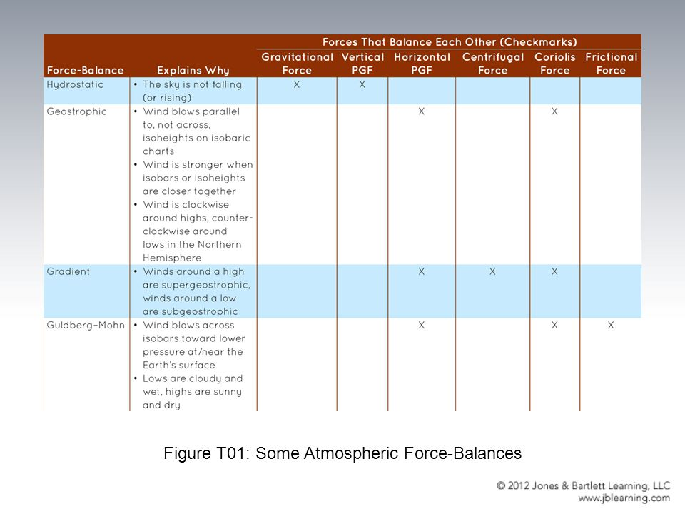Figure T01: Some Atmospheric Force-Balances