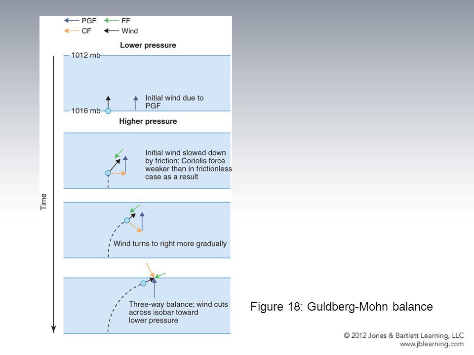 Figure 18: Guldberg-Mohn balance