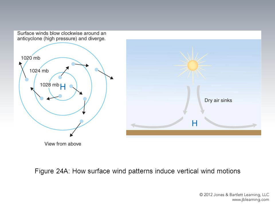 Figure 24A: How surface wind patterns induce vertical wind motions