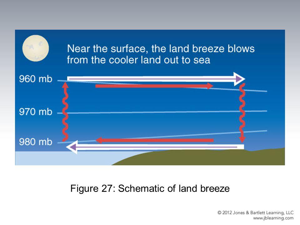 Figure 27: Schematic of land breeze