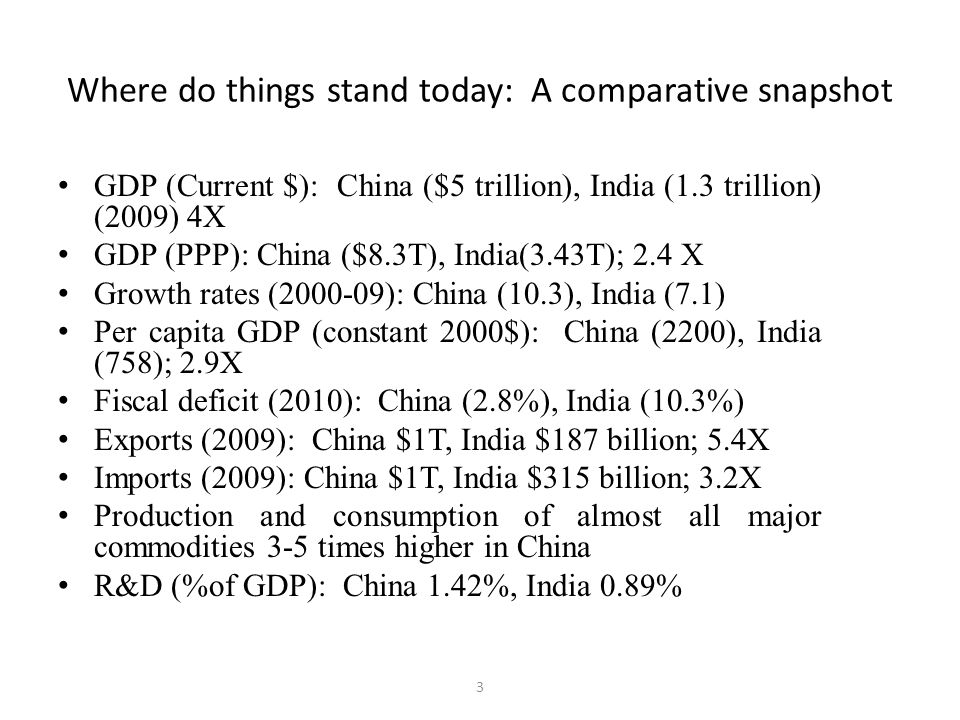 Where do things stand today: A comparative snapshot GDP (Current $): China ($5 trillion), India (1.3 trillion) (2009) 4X GDP (PPP): China ($8.3T), India(3.43T); 2.4 X Growth rates (2000-09): China (10.3), India (7.1) Per capita GDP (constant 2000$): China (2200), India (758); 2.9X Fiscal deficit (2010): China (2.8%), India (10.3%) Exports (2009): China $1T, India $187 billion; 5.4X Imports (2009): China $1T, India $315 billion; 3.2X Production and consumption of almost all major commodities 3-5 times higher in China R&D (%of GDP): China 1.42%, India 0.89% 3