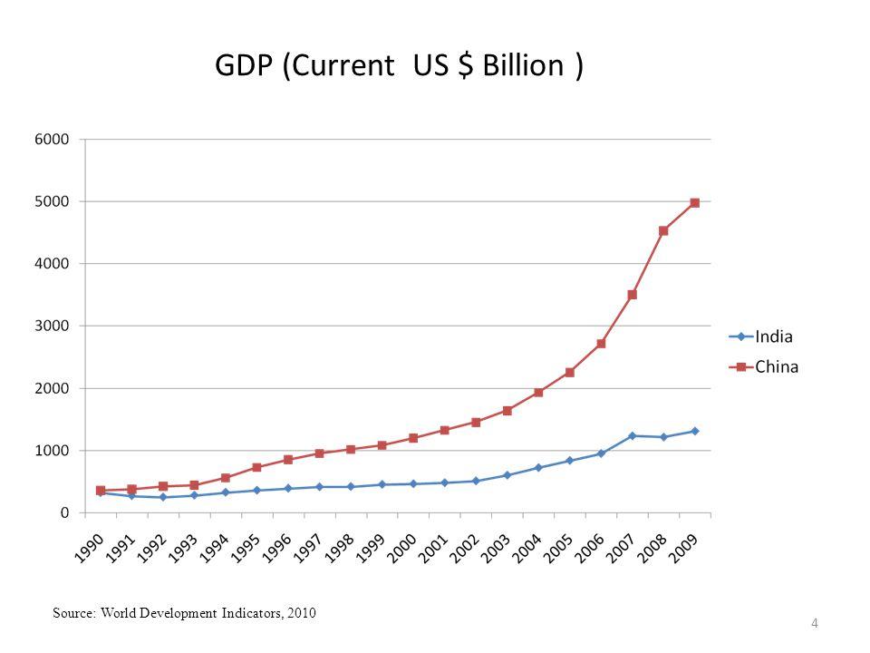 5 GDP Growth (Annual, %) Source: World Development Indicators, 2010