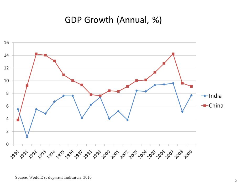 5 GDP Growth (Annual, %) Source: World Development Indicators, 2010