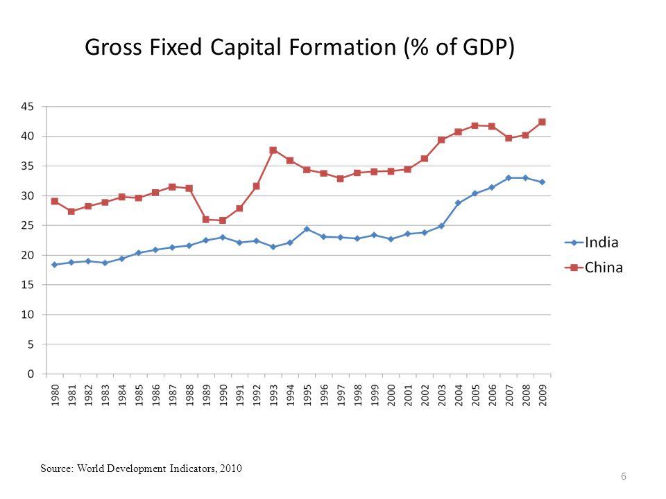 7 Gross Domestic Savings (% of GDP) Source: World Development Indicators, 2010
