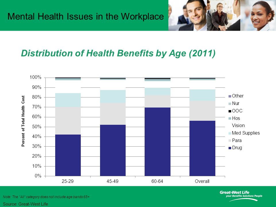 Mental Health Issues in the Workplace Distribution of Health Benefits by Age (2011) Source: Great-West Life Note: The All category does not include age bands 65+