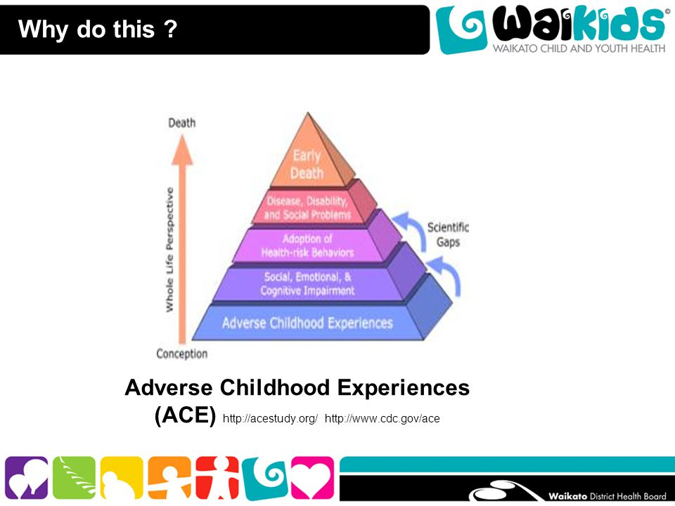 Why do this ? Adverse Childhood Experiences (ACE) http://acestudy.org/ http://www.cdc.gov/ace The Adverse Childhood Experiences (ACE) Study is one of