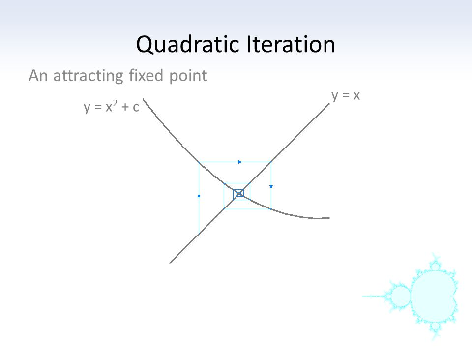 Quadratic Iteration y = x The graph of y = x 2 + 0.25 has a fixed point at x = 0.5.